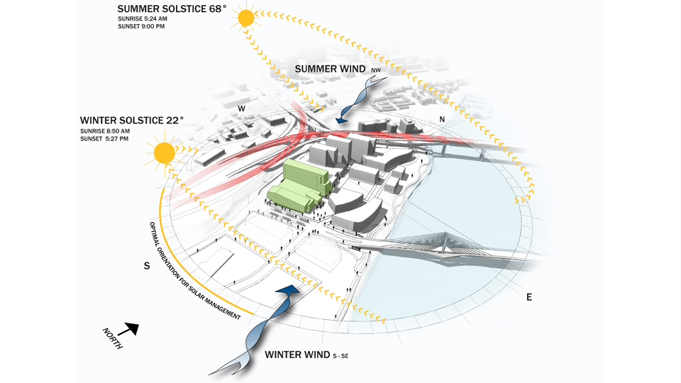 شرح سه مورد از نکات مهم در معماری سازگار با اقلیم